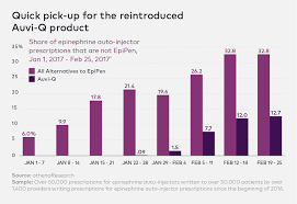 Epipen Chart Mylan Epipen Competitor Prescriptions Are Soaring Fortune