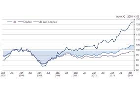 The Chart That Shows London Driving House Price Rises
