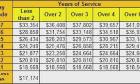 2017 Military Pay Chart Usaf Best Picture Of Chart