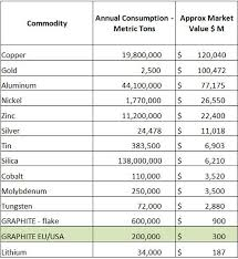 Graphite Flake Size Chart What Tesla Needs To Know About The Graphite Sector Ino Com