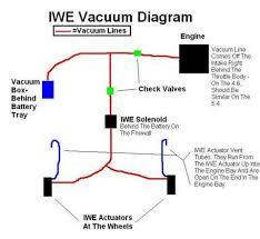 similiar f 250 4x4 vacuum line diagram keywords ford f 150 4x4 vacuum line diagrams image about wiring diagram