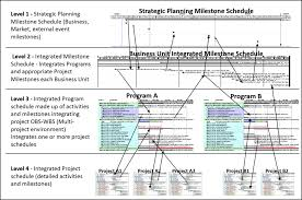 Project Scheduling Services Integrated Master Schedule