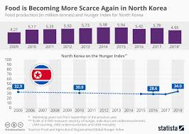Chart Food Is Becoming More Scarce Again In North Korea