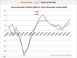 Chart Of The Day Gross Domestic Income Business Insider