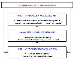 science essay writing first year undergraduates science  science essay writing framework jpg