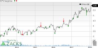 Sirius Xm Stock Quote Gorgeous Sirius Stock Quote Amusing Sirius Xm Siri Q48 Earnings Lag Stock Up