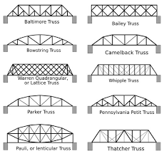 What are Truss Bridges  How can we Construct a Truss Bridge further Get 20  Bridge structure ideas on Pinterest without signing up furthermore Foley hires Orange Beach architectural firm to design Ala  59 moreover  besides  as well Building a Popsicle Stick Bridge additionally How to design a bridge    Bridge designing likewise FHWA Bridge Formula   Pavement Interactive as well FM 3 34 343 Chapter 8 further Truss Styles   New York State Covered Bridge Society furthermore Spanning the Future   Sactown Magazine   June July 2017. on design a bridge