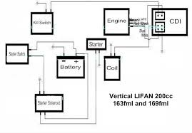 wiring diagram lifan wiring diagrams and schematics z50 k2 and lifan 125 wiring