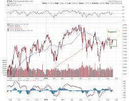 Tsx Stock Analysis Colgate Share Price History