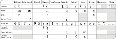 Useful for spelling words and names over the phone. Phonetics And Ipa Neographilia