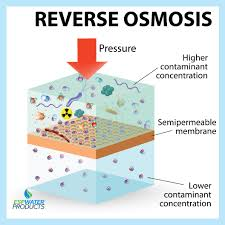Ro Water Process Flow Chart How Reverse Osmosis Works Esp Water Products