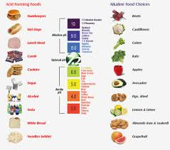 Ph Balance Food Chart Competent Acidic Alkaline Chart Best Food Chart For Good