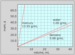 1 8 Density Chemistry Libretexts