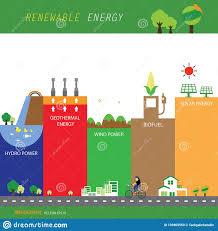 Renewable Energy Chart Info Chart Renewable Energy Biogreen Ecology Stock Vector