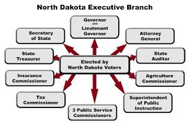 Robert S Rules Of Order Flow Chart Citizenship North Dakota Studies