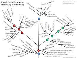 Big Ideas In Biology Chart Answers Building A Curriculum Towards Big Ideas The Science Teacher