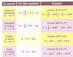 Conversion Chart Degrees F To C Degrees Celsius Definition Conversion Quiz Study