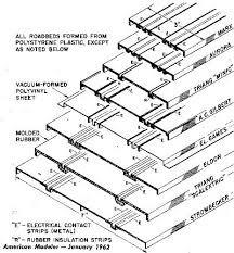 the strombeck becker part the post wars era and the divestiture american modeler showed this comparison of available slot car track