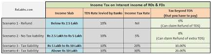 Fy 2018 19 Tds Rates Chart Latest Tds Rate Table Ay 2019 20
