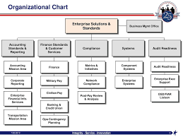 Dcps Organizational Chart Enterprise Solution And Standards Civilian Pay Overview