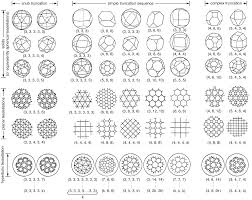 Truncated Solids Chart Clusters Produced By Placing Rhombic Triacontahedra At The