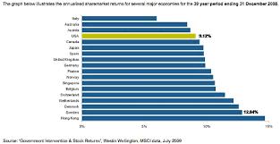 Socialism Vs Capitalism Chart Stock Market Chart Of The Day Socialism Vs Cowboy