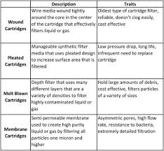 Micron Filter Size Chart The Differences Between Cartridge Filter Materials