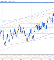 Usd Cad Testing Monthly Open Support Ahead Of Canada Cpi