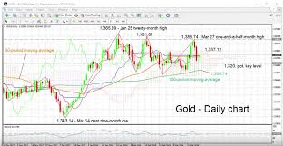 Gold Chart Technical Indicators Gold Daily Chart With Technical Indicators April 02