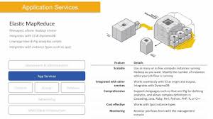 Webinar 2013 What Is Aws By Ryan Shuttleworth Amazon Web Services