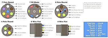 yj flat tow setup pleasing towing wiring diagram apoundofhope 7 pin trailer wiring harness at Towing Wiring