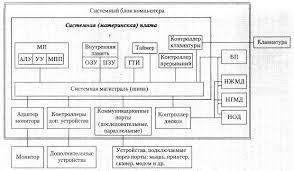 Информатика программирование Структура ЭВМ Реферат Учил Нет  Рассмотрим принцип взаимодействия основных устройств