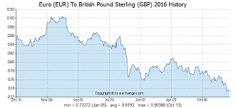 Euro Eur To British Pound Sterling Gbp History Foreign