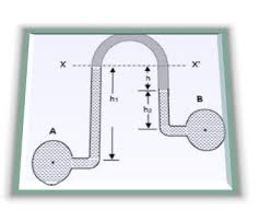 differential manometer. the inverted u-tube differential manometer is reciprocal of at different level. this type manometers are used to