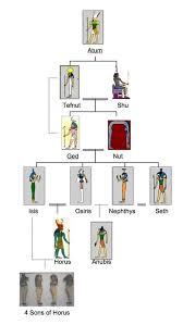 Egyptian God Family Tree Egyptian Gods Family Tree By