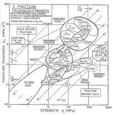 Fracture Toughness Chart Fracture Mechanics Mechanicalc