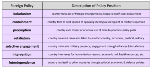 Key Events In American Foreign Policy Chart Foreign Policy Approaches United States Government
