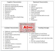 Adhd And Ebd Graphic Organizer Learning Disabilities
