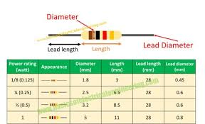 Resistor Size Chart What Is The Relationship Between Power Rating And Size Of