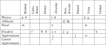 This is the standard set of phonemic symbols for english (rp and similar accents). Table 2 2 From The Modification Of English S Consonant Onset Clusters By Levant Arabic Speakers Semantic Scholar