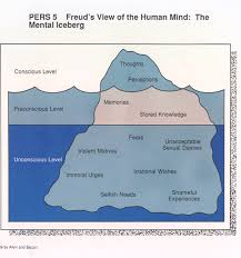 topography of mind freud s iceberg model for unconscious pre  topography of mind freud s iceberg model for unconscious pre conscious conscious