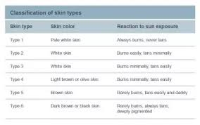 How To Choose A Sunscreen According To My Skin Type Quora
