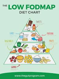 Ibs Diet Chart Low Fodmap Diet Chart The Gut Program