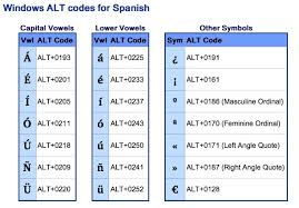 Shortcuts For Spanish Text Mac Thingergos Diary