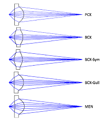 Hoya Array Centration Chart Design For Manufacturability And Optical Performance Trade