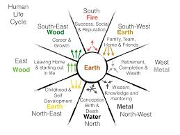 Taoism Life Chart Feng Shui Cycles Human Life The Chart Above Describes The