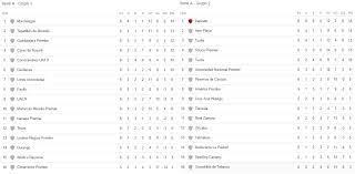 Tabla de la Segunda división profesional de Mexico (3ra div) : LigaMX