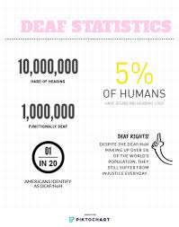 The Chant Signs Of Progress The History Of Deaf Rights