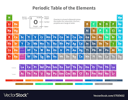 Chemistry Chart Elements Names Chemical Periodic Table Of Elements With Color
