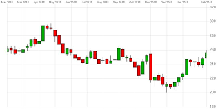 Rbs Share Chart Rbs Share Price On The Up As Bank Braces For Macroeconomic Storm